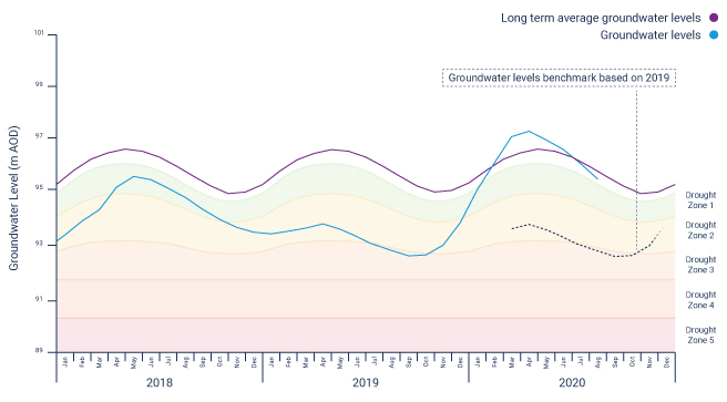 Central region water levels hydrograph